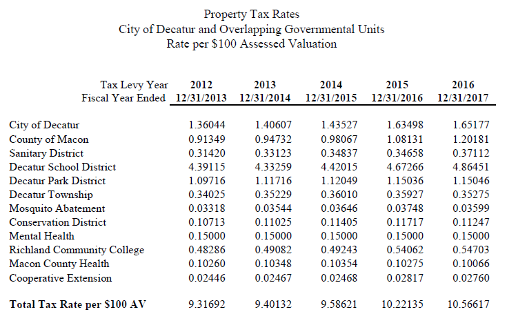 Property Tax Rate History - All chart