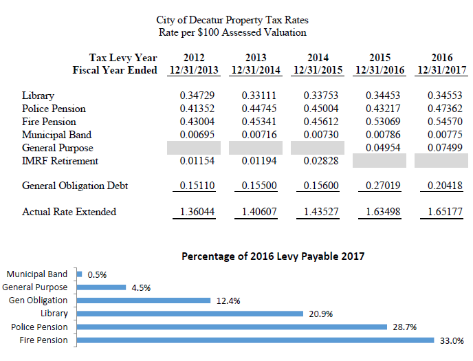 Property Tax Rate History - City