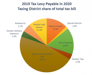 Taxing District share of total tax bill