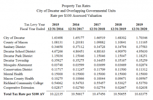Decatur and Overlapping Property Tax Rates