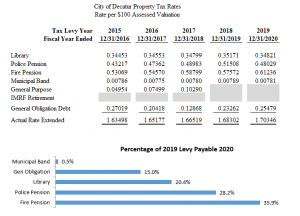 City of Decatur Property Tax Rates