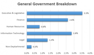 Breakdown of General Government